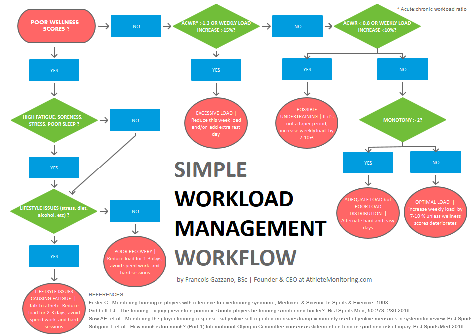 A simple, practical, daily workload management workflow